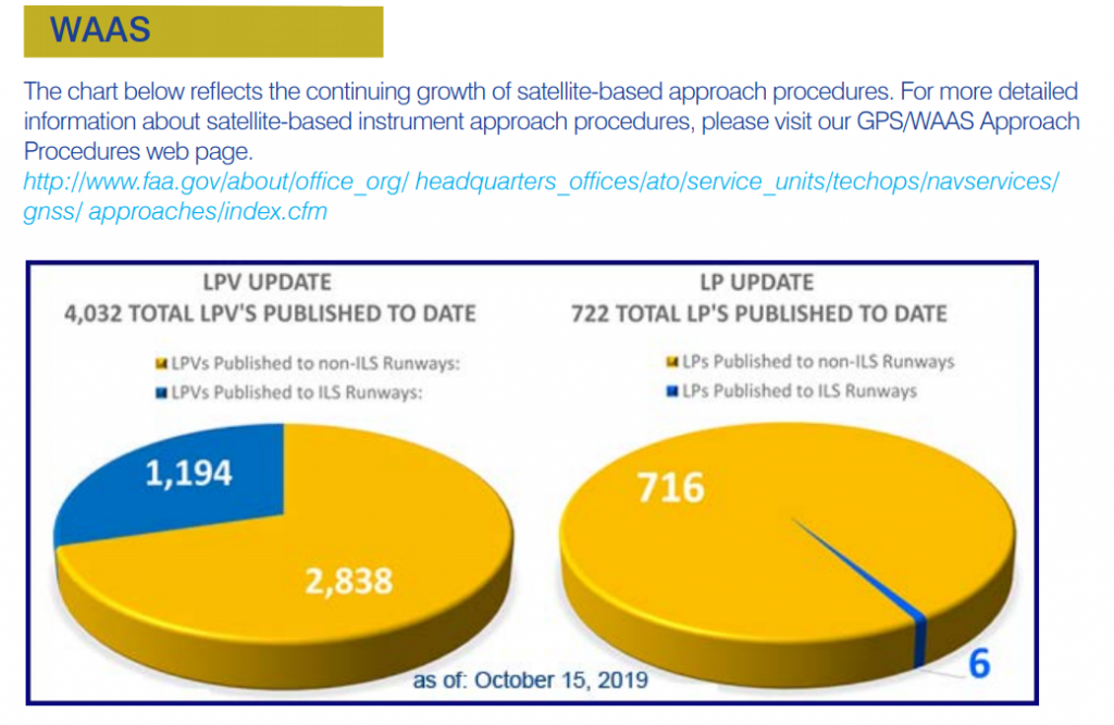 GPS Approaches in use as of October 2019.